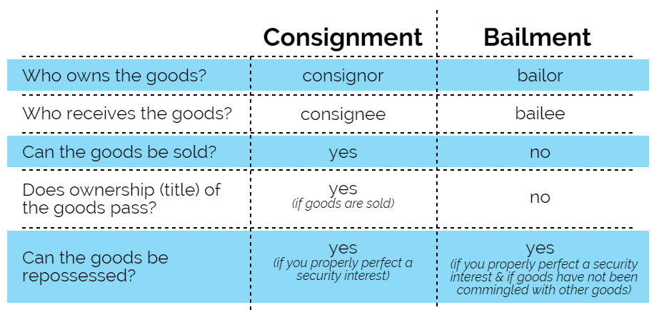 The Difference Between Consignment Bailment Ncs Credit