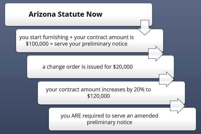 Arizona current statute