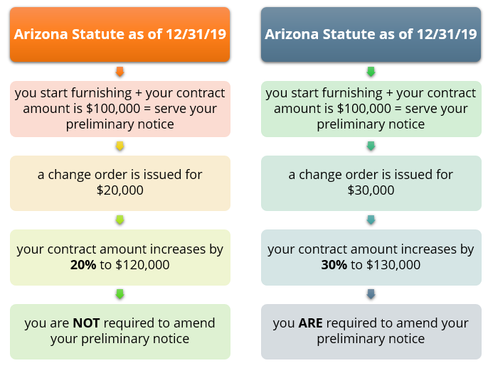Arizona statute as of 12/31/19