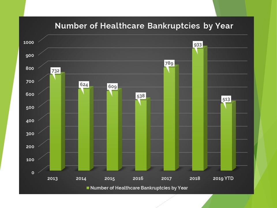healthcare bankruptcy by year