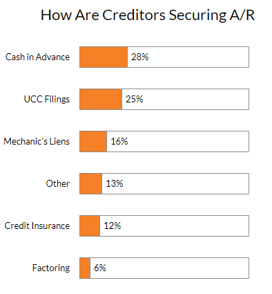 How Are Creditors Securing AR