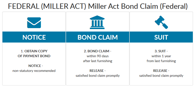 Image result for Miller Act