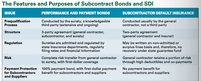 Subcontractor Default Insurance Or Payment Bond Ncs Credit